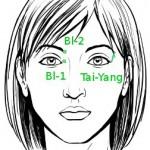 Lokalisation der Akupunkturpunkte Blase-1, Blase-2 und Tai-Yang; als Vorlage dient ein Bild aus www.wikihow.com: Draw-a-Face